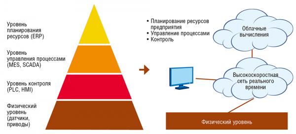 Уровни АСУТП на цифровом производстве